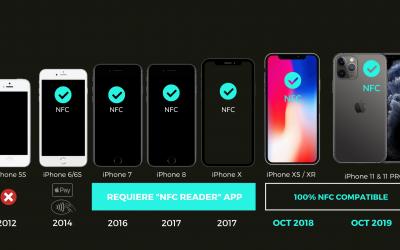 Tamaño del mercado NFC
